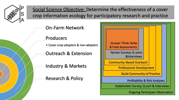 Diagram depicting the social science team objective.